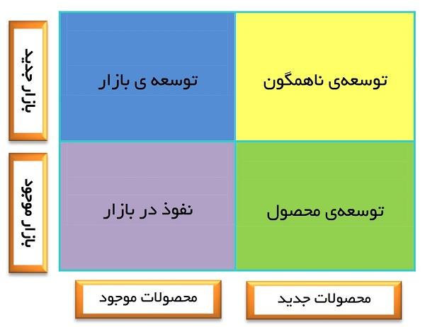 4 استراتژی انسوف در توسعه ی کسب و کار
